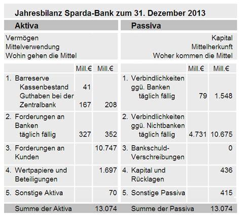 bilanz bank das geldr 228 tsel bankbilanzen heute um bruch