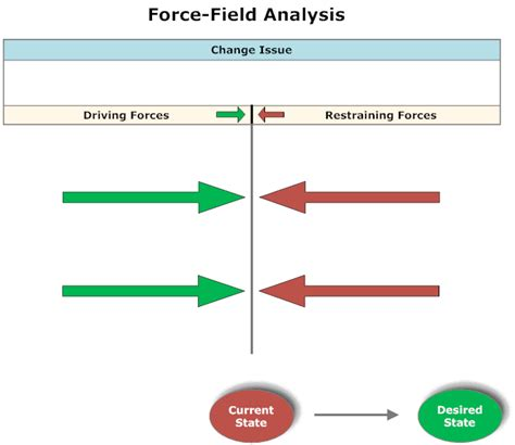 picture lewin force field diagram force field analysis