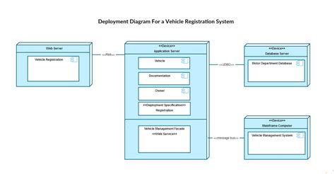 uml deployment diagram uml diagram types with exles mr devnet