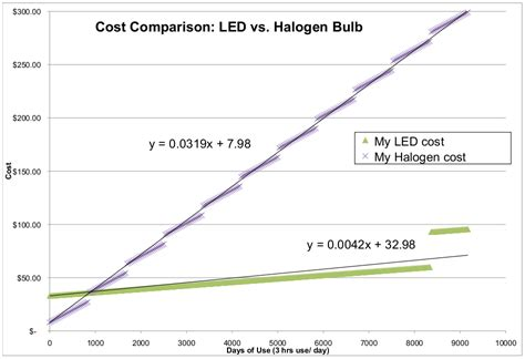 lightbulb challenge led vs halogen re thinking