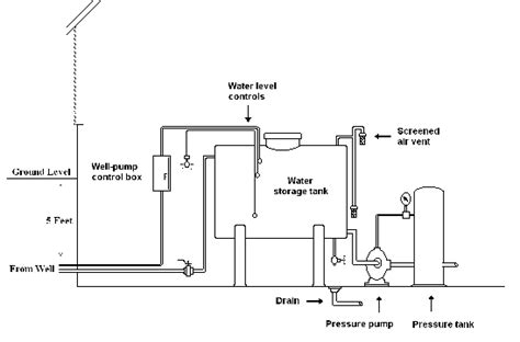 well water system diagram individual water supply fact sheet 2