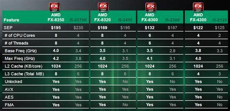 Processor Amd Amd Vishera Fx 6350 3 9 Ghz 125w Am3 various amd piledriver fx series cpu reviews vishera fx 8350 fx 8320 fx 6300 fx 4300