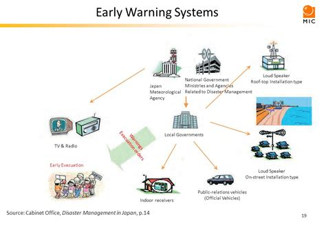 earthquake early warning system japan contents disaster countermeasures and great east japan