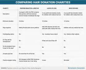 Ve donated my hair to charity three times now here s what you