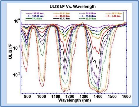 lade spettro solare laboratoire interdisciplinaire de physique la