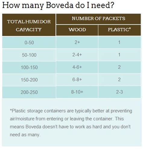 how many pack do you need for jumbo box braids recharging boveda humidification packs nice pair