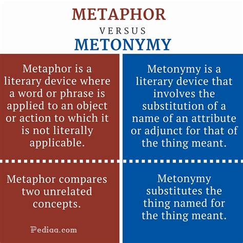difference between metaphor and metonymy