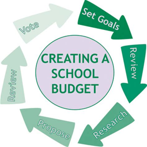 A Place Budget Budget Process Schalmont Central School District Schenectady New York