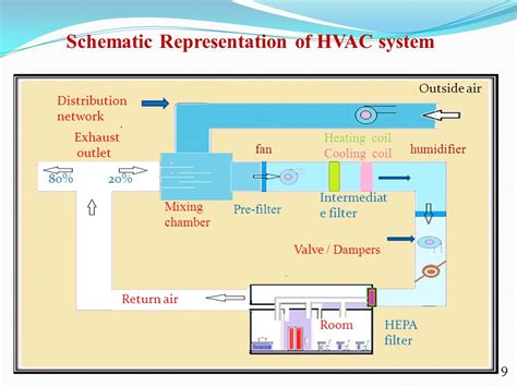 100 schematic diagram of hvac system installation