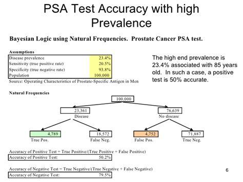 test psa psa test accuracy
