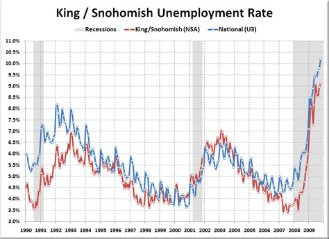 local unemployment still nine percent seattle