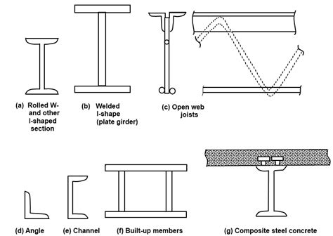 steel w section types of steel structures tension members compression