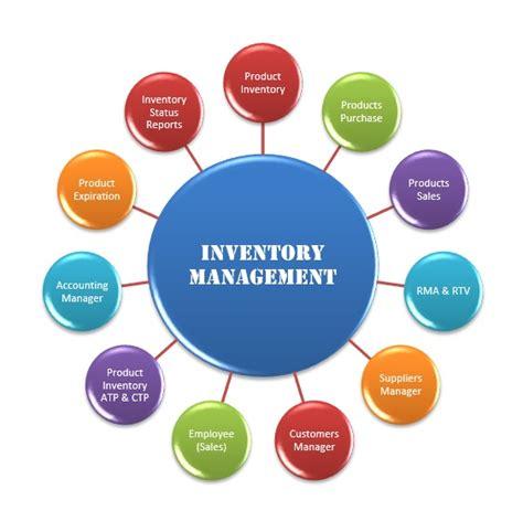form design for inventory management system inventory management managing your end to end inventory
