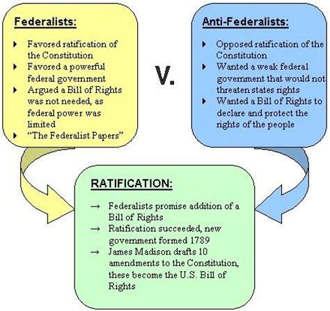 federalism venn diagram answers 11 best aaa sle board federalism v anti federalism