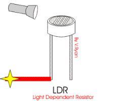 define dependent resistor light dependent resistor and its applications