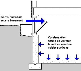 Humidity Ventillation Pioneer Basement Solutions Moisture In Basements Causes And Solutions Umn Extension