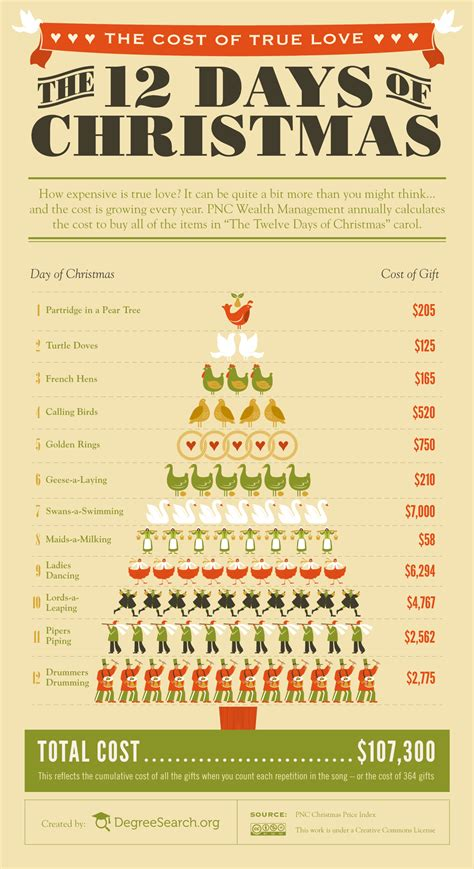 12 days of total gifts infographic the cost of true during the 12 days of