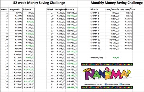 52 Week Money Challenge With Dates 2015 New Calendar Template Site 52 Week Money Challenge Excel Template