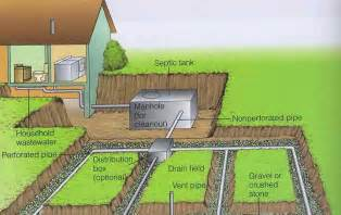 Artificial Backyard Putting Green Septic Tank And Soak Pit Domestic Sewage Treatment Systems