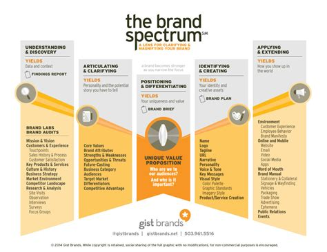branding in five and basics of branding gist brands