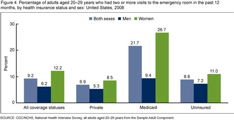 average cost for emergency room visit without insurance products data briefs number 29 february 2010
