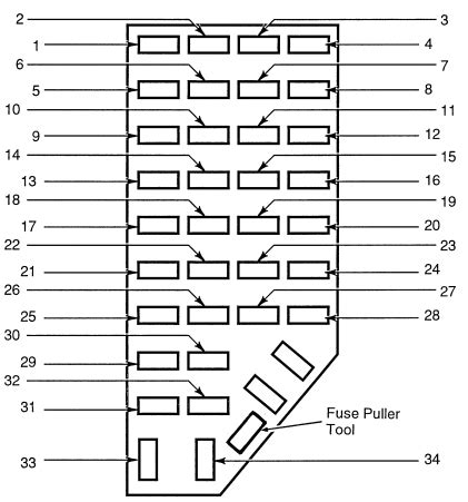 ford explorer (1995 2001) fuse box diagram (usa