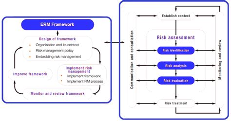 enterprise risk management erm definition framework