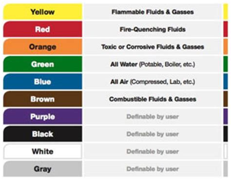 pipe color code thermaxx jackets