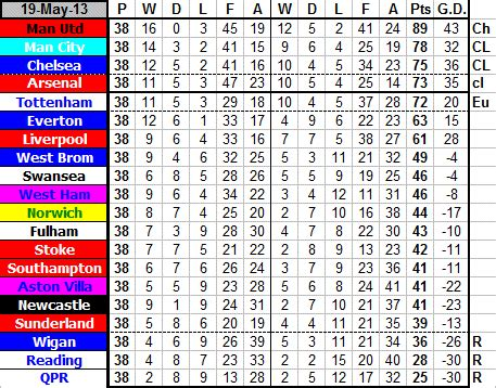 epl table 2012 13 newcastle united football club premier league table