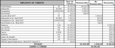 sueldo de los enfermeros 2017 ejemplo recibo de sueldo empleados de comercio liquidaci 243 n