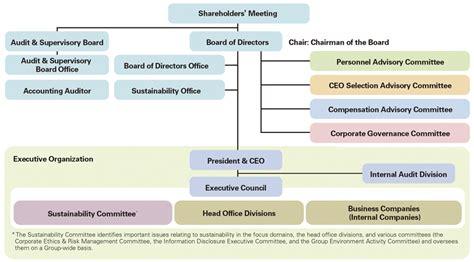 corporate governance framework diagram corporate governance framework corporate governance