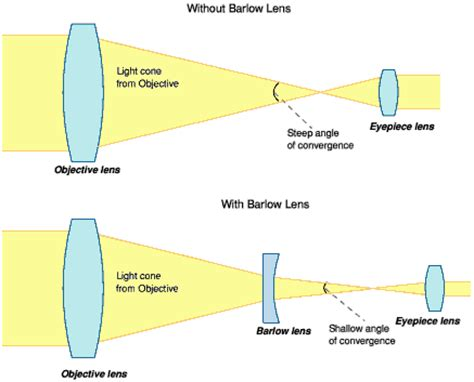barlow lens diagram, barlow, free engine image for user
