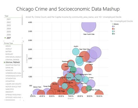 visualising new york times article api tag graphs using d3 video tutorial on scatter charts for data visualization
