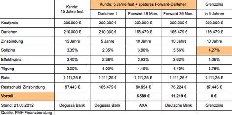 aktuelle zinsen für kurzfristige kredite hypothekenzinsen kredit kombination f 252 r wagemutige