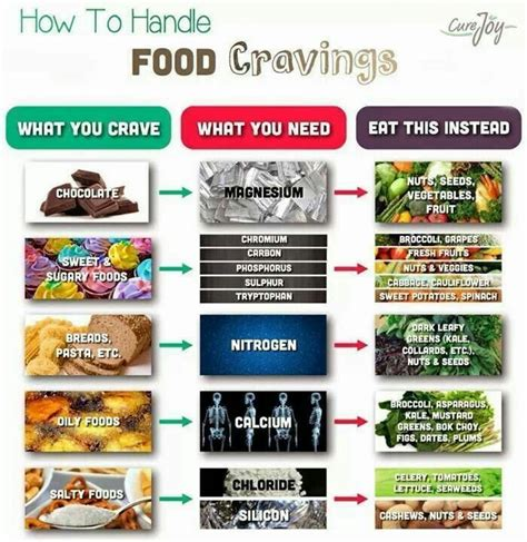 crave food 25 best ideas about food craving chart on cravings chart food cravings