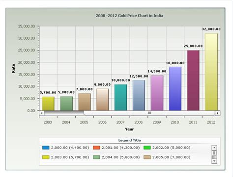 Bforex Wiki by Gold Prices Historical Chart Frudgereport363 Web Fc2