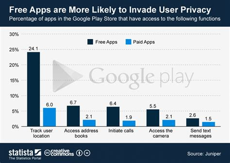 Play Store Charts Chart Free Apps Are More Likely To Invade User Privacy