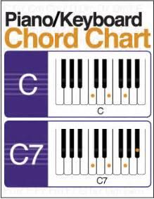 Illustrated piano keyboard chord chart digital print