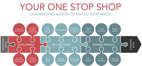 one stop shop bioconnection fulfilling needs in biopharmaceutical