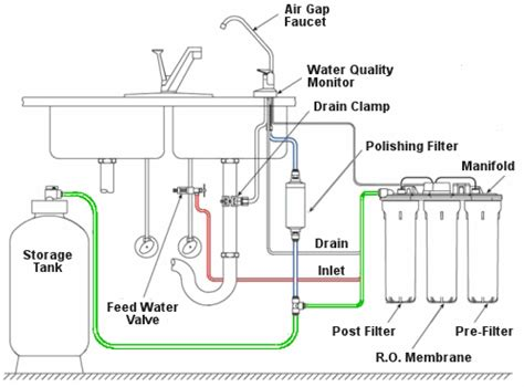 osmosis system diagram beauch water treatment