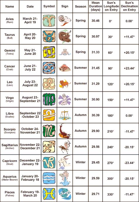 zodiac signs and months new calendar template site