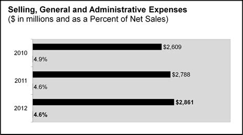 Dow Chemical Mba General Management Program Salary by Dow Chemical Dow 2012 Annual Report