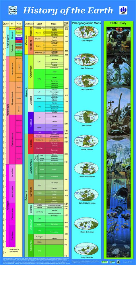 Timeline of life evolution on earth   Motivation