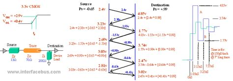 termination impedance calculator calculations for pwb trace termination and reflection values