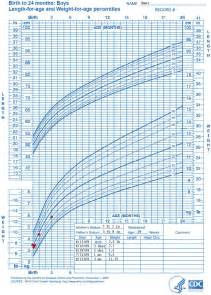 growing chart who growth chart training case exles cdc weight for length growth chart nutrition