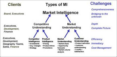 a market intelligence primer