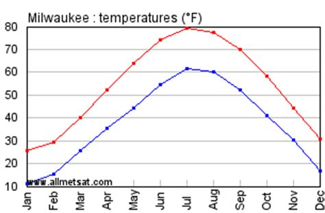 milwaukee wisconsin climate, yearly annual temperature
