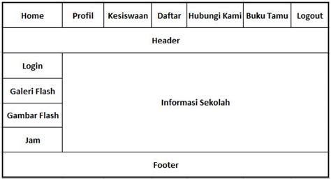 contoh class diagram perancangan website smkn 1 singkil contoh rancangan site map perancangan website smkn 1