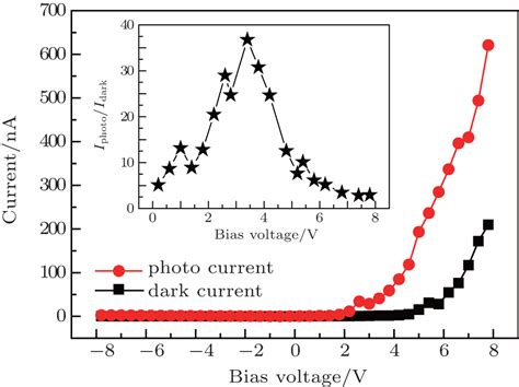 resistor tolerance gaussian schottky diode bias current 28 images lightemittingdiodes org chapter 1 microwave diodes