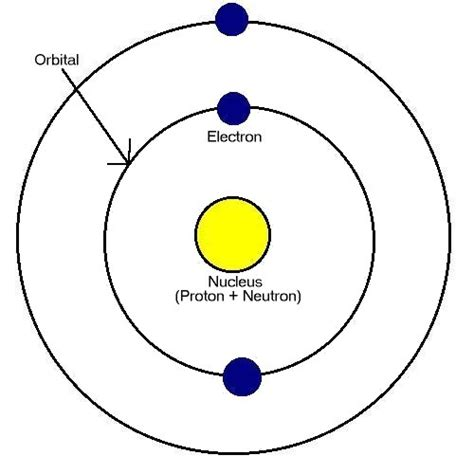 diagram of the structure of an atom structure of an atom diagram www imgkid the image